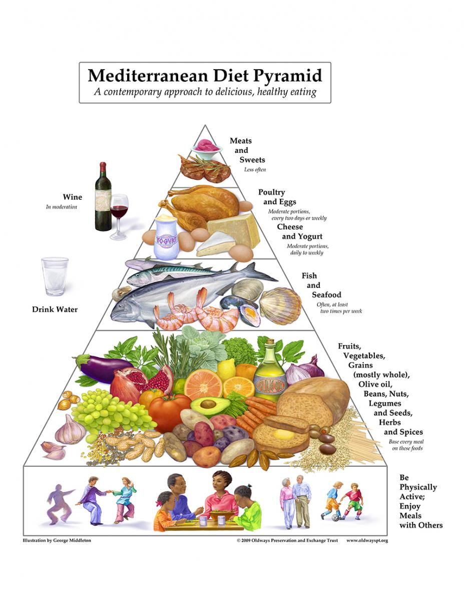 mediterraan_dieet